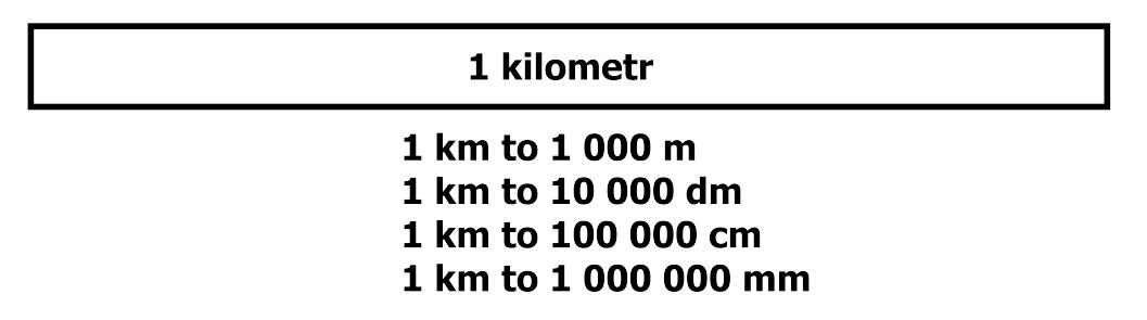 ile cm ma km