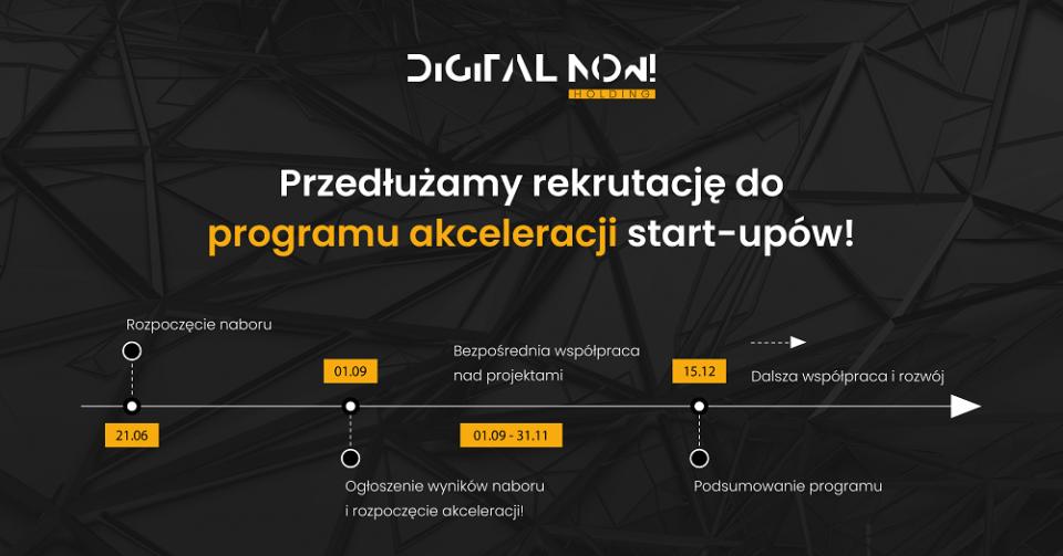 Grafika program akceleracji